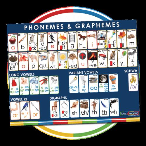 Phoneme/Grapheme Wall Poster